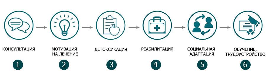 Программа реабилитации зависимых