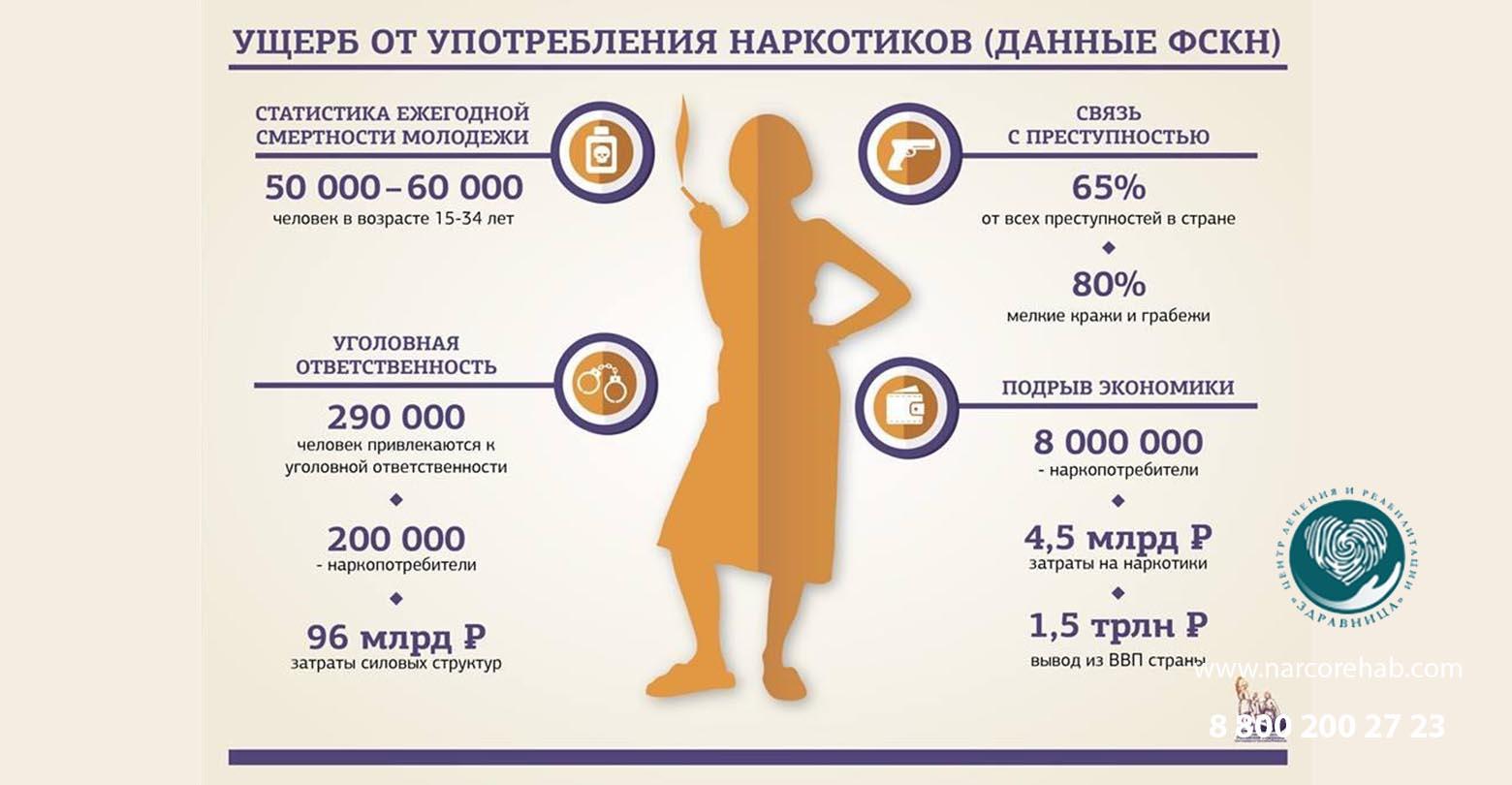 Статистика наркомании в России 2020-2021 года