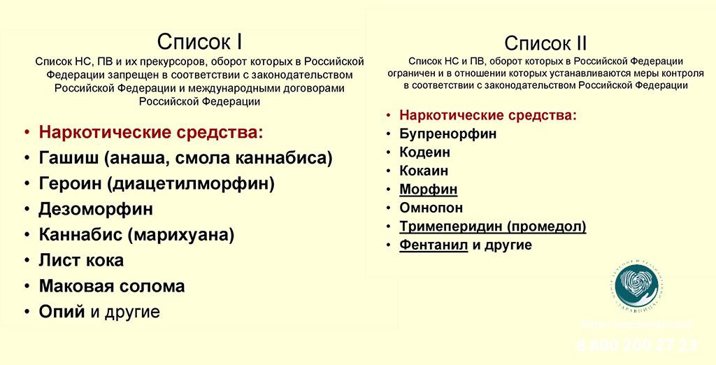 Список запрещенных наркотиков 2