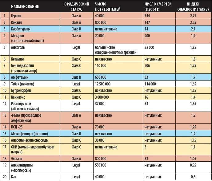 Таблица вредности
